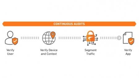 Proteja os seus ativos partilhados com zero trust security